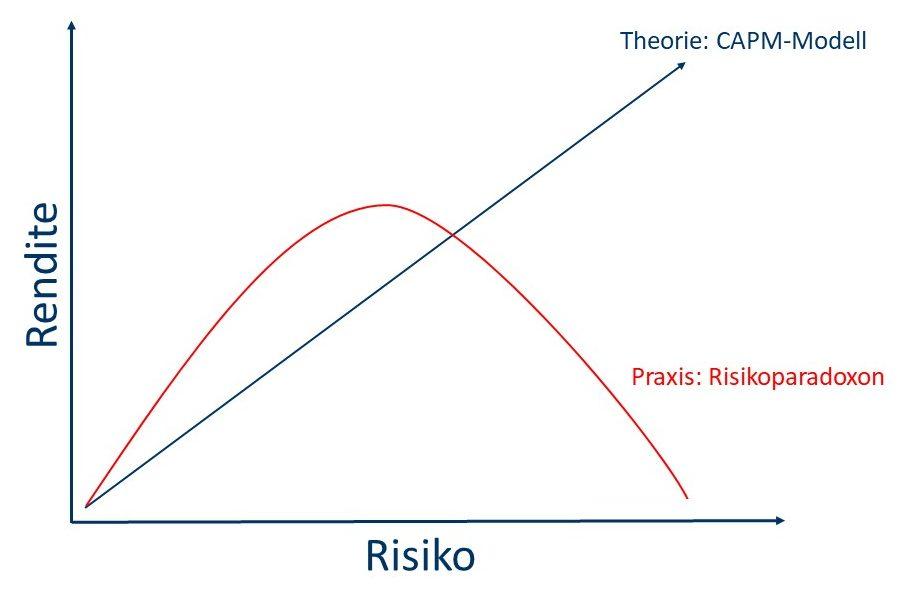 Klassische Kapitalmarkttheorie vs Risikoparadoxon