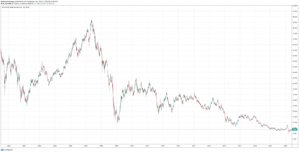 Deutsche Bank Aktienkursverlauf - Die größten US-Banken im Vergleich