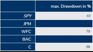 Die größten US-Bankaktien im Verlgleich - maximaler Drawdown