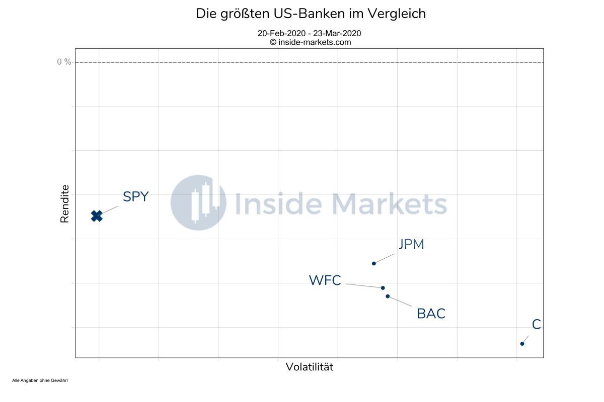 Aktienkurse der größten US-Banken während der Coronakrise - US-Bankaktien im Vergleich
