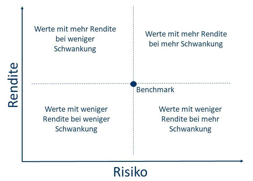 Analysemodell Risikoparadoxon