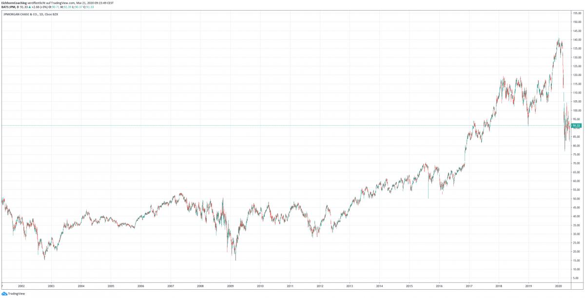 JP Morgan Aktienkursverlauf - Die größten US-Banken im Vergleich