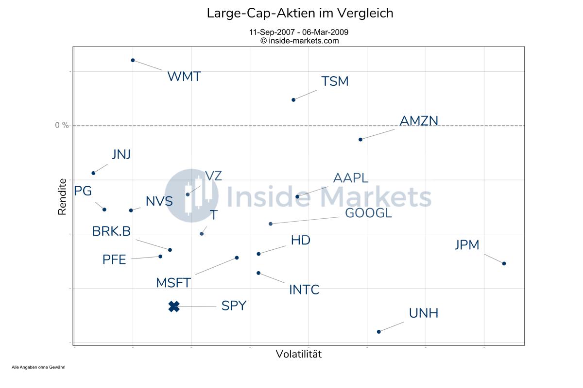 Large-Cap-Aktien im Vergleich Finanzkrise 2007