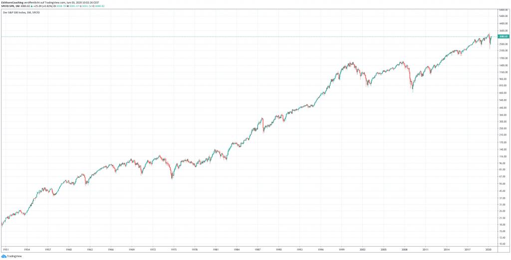 Aktien Langfrist Chart - Hedging am Aktienmarkt