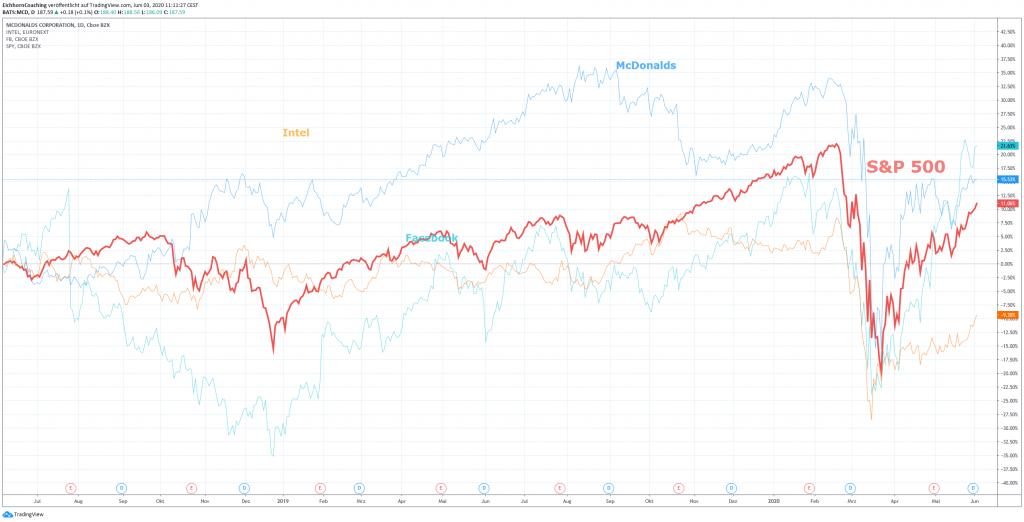 Beispieldepot mit McDonald's, Intel und Facebook - Hedging am Aktienmarkt