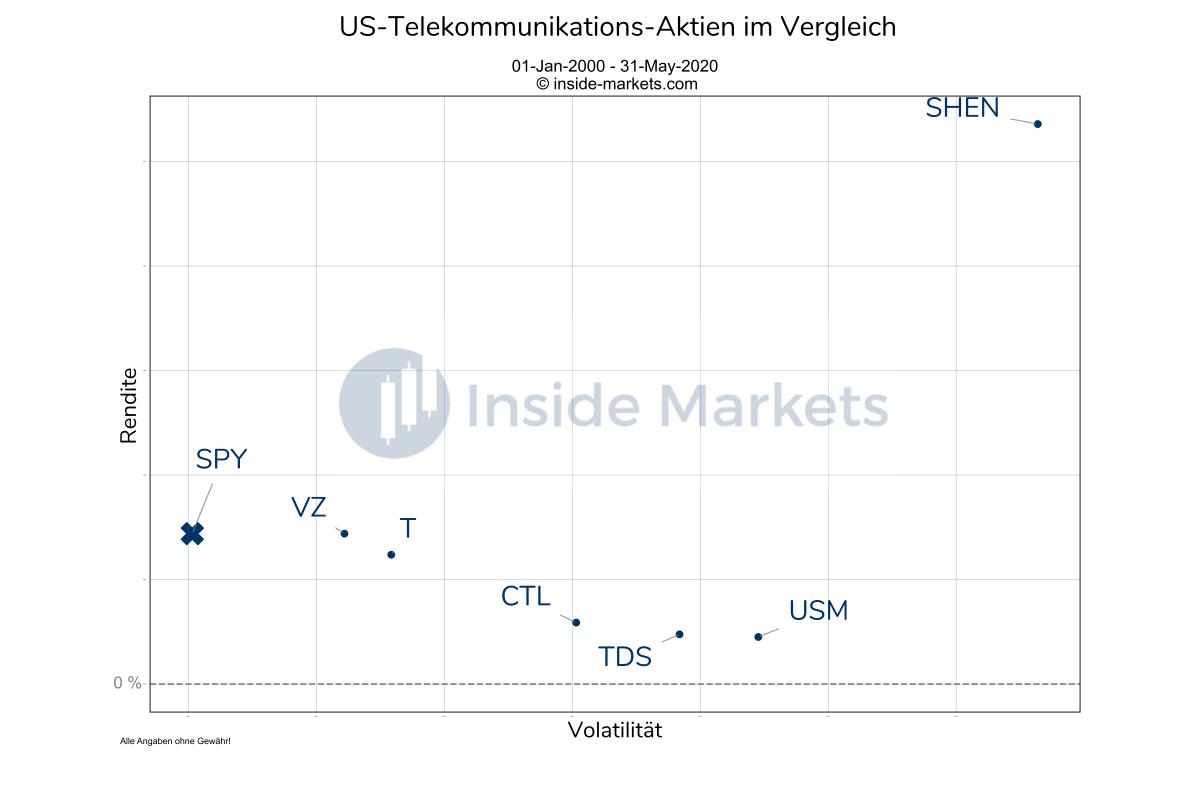US-Telekommunikations-Aktien im Vergleich 2000-2020