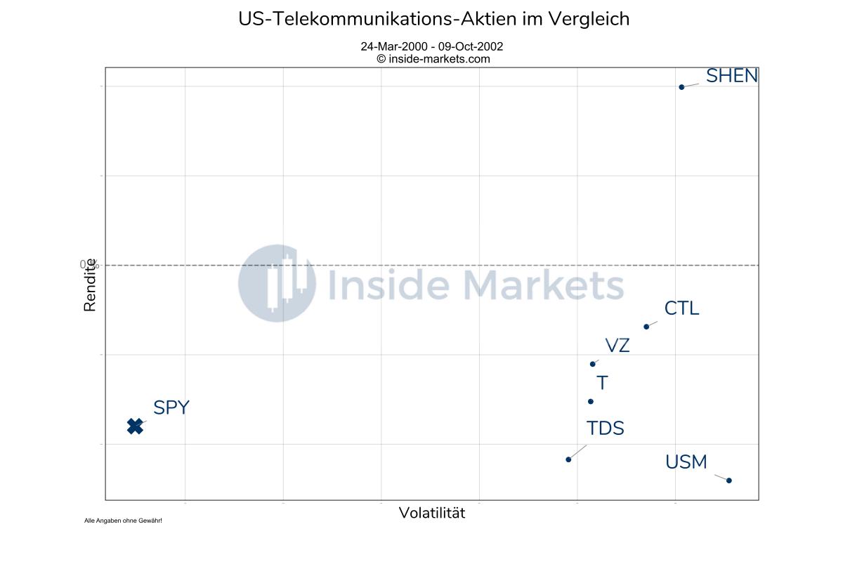 Telekommunikations-Aktien während der DotCom Krise