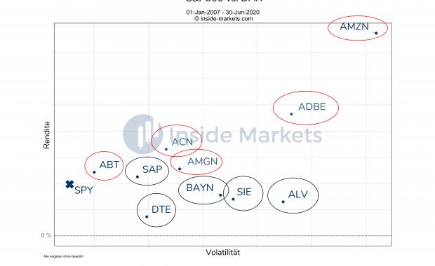 S&P500 vs. DAX - Deutsche oder Amerikanische Aktien?