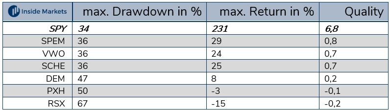 Emerging Markets nach Rendite und Drawdown