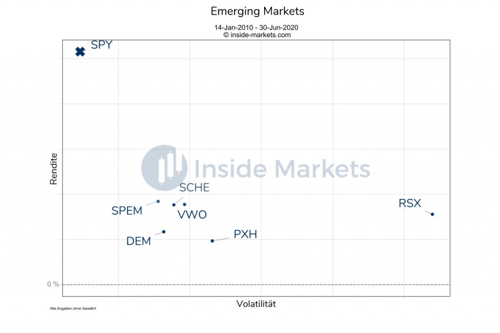 Emerging Markets Langfristbetrachtung