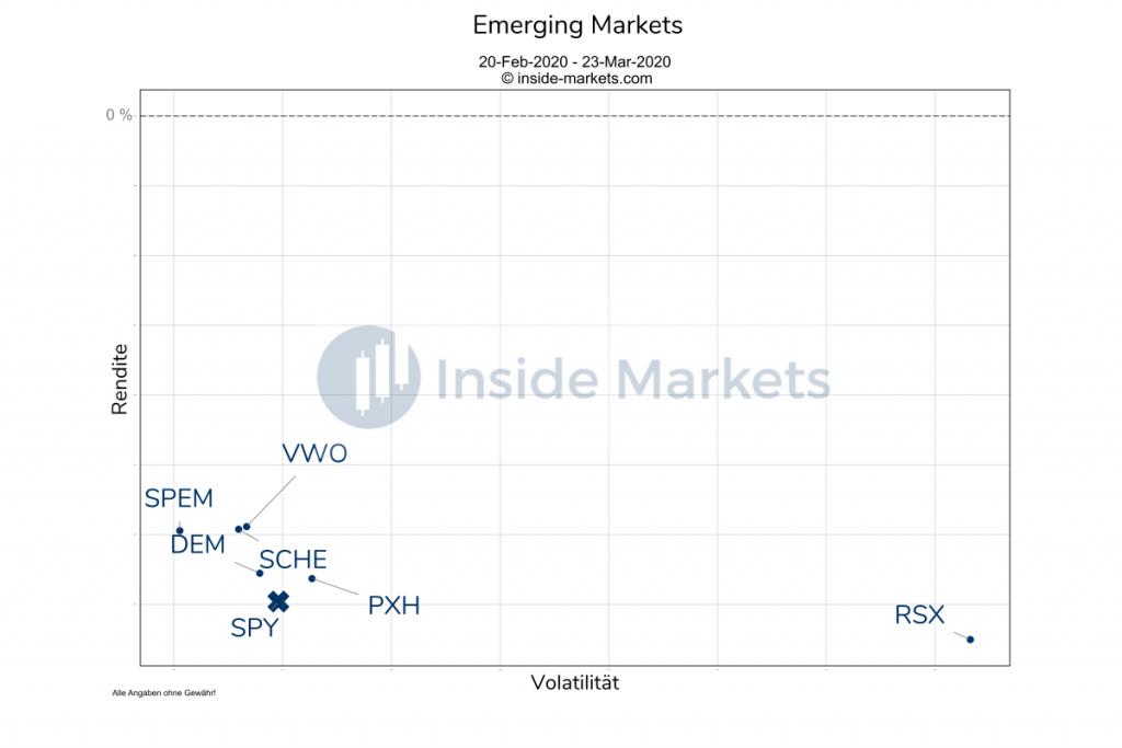 Emerging Markets während der Coronakrise