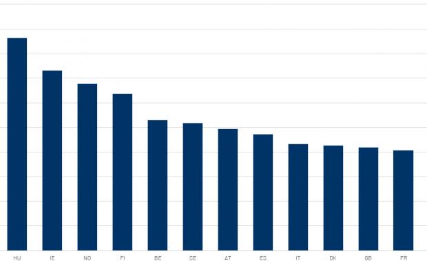 Eigenkapitalquoten kommerzieller Banken: Durchschnitt europäischer Länder