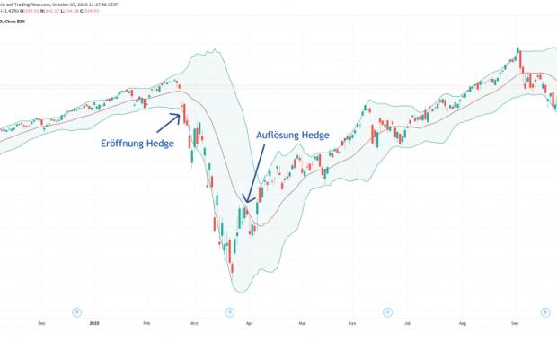 Hedging US-Aktienindex
