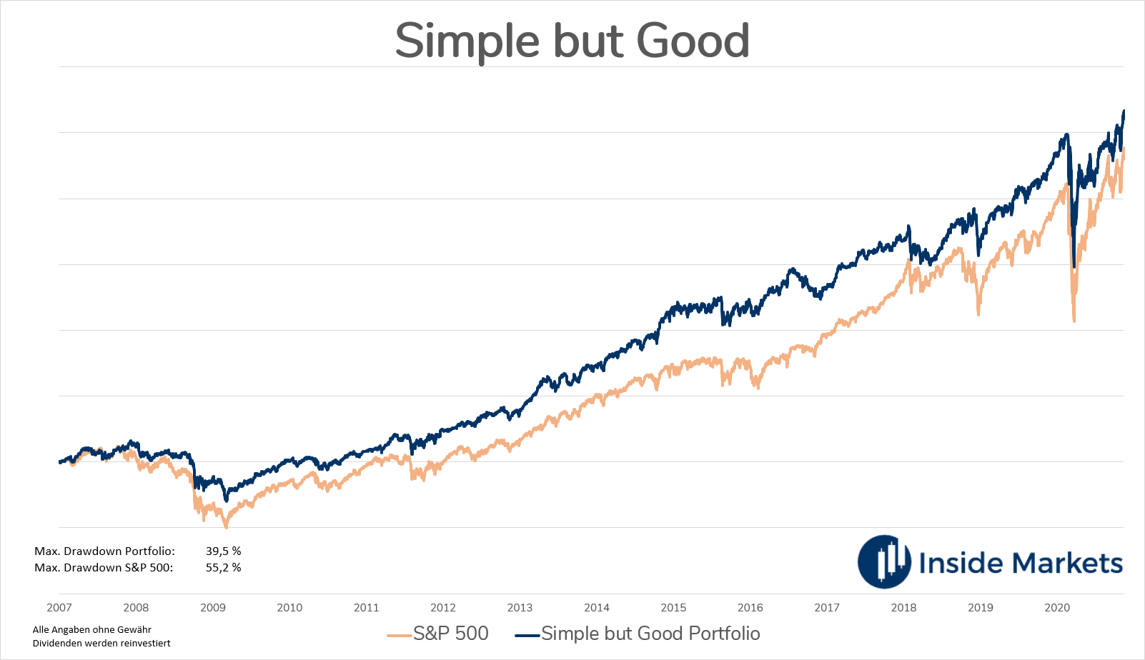 Simple But Good Musterportfolio - Sichere Sektoren des S&P 500