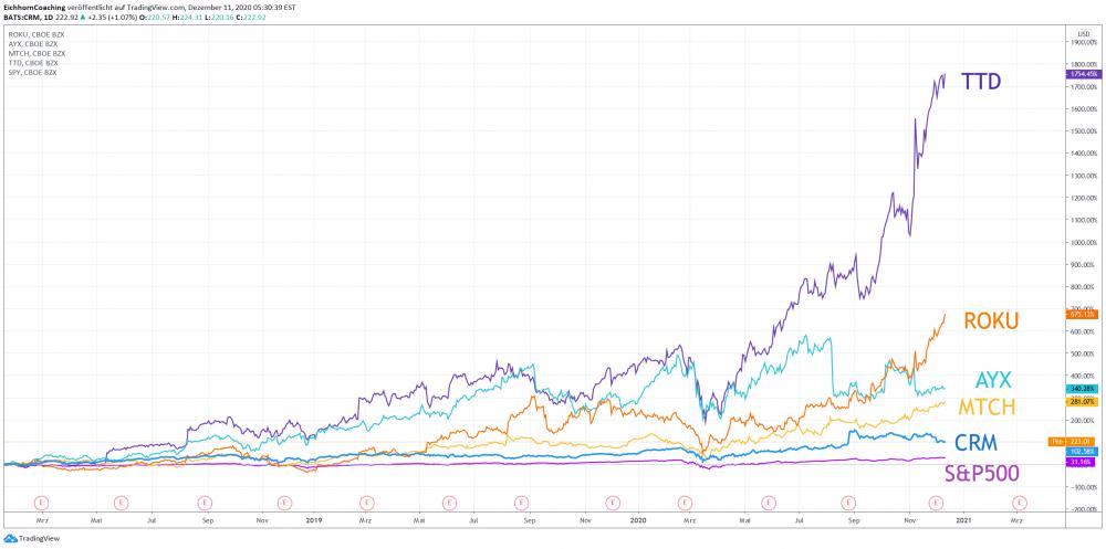 Aktien der Zukunft 2021 - Die besten Aktien 2021