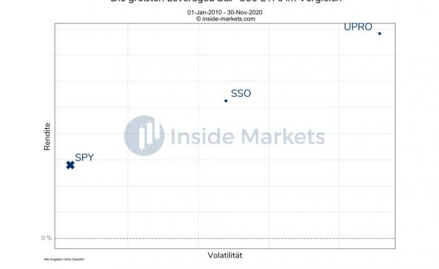 Die größten Leveraged S&P 500 ETFs im Vergleich 2010 bis 2020