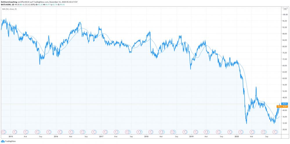 Turnaround Story 2021 ExxonMobil
