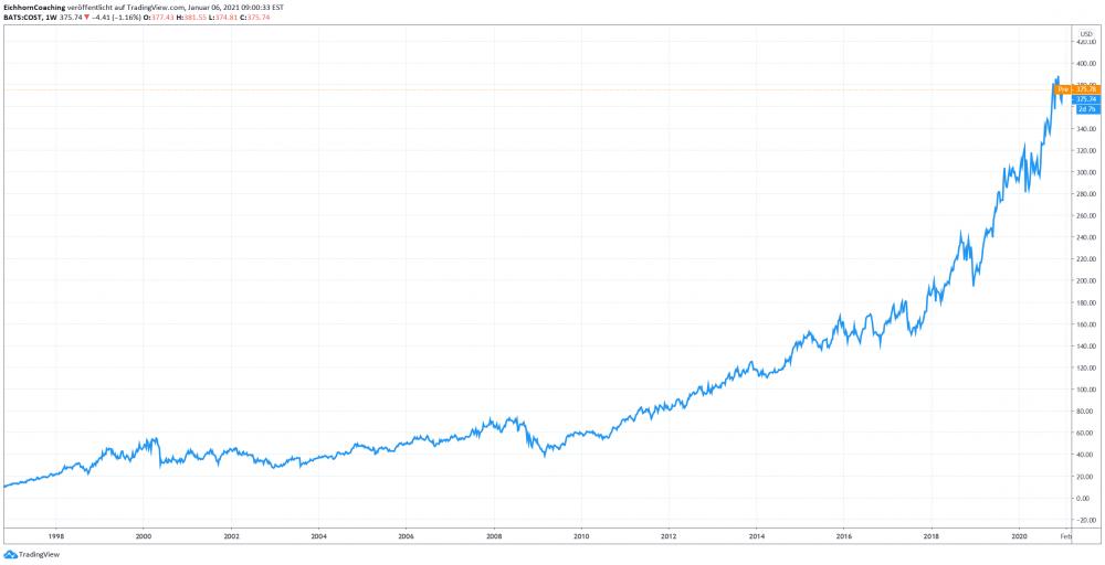 Costco Aktienchart - Beispiel für den $1 Test von Warren Buffett