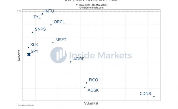 Die Top 10 Software-Aktien 2007 bis 2009 in der Finanzkrise
