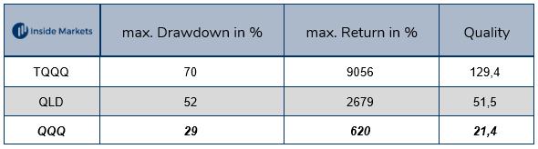 Die größten Leveraged Nasdaq-100 ETFs im Vergleich