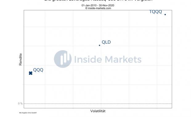 Die größten Leveraged Nasdaq-100 ETFs im Vergleich - Übersicht