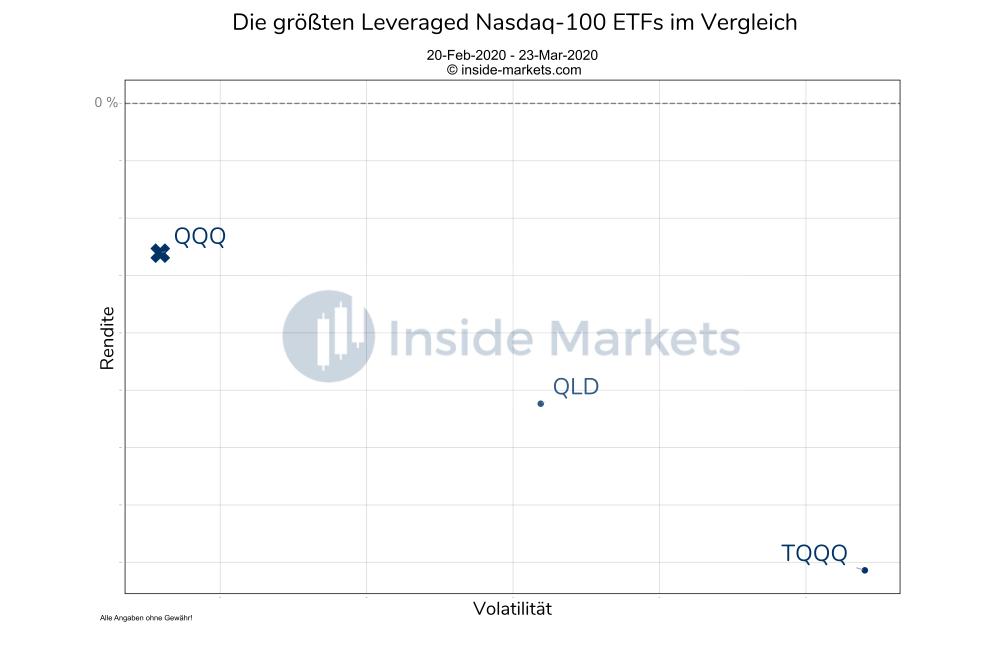 Die größten Leveraged Nasdaq-100 ETFs im Vergleich in der Coronakrise