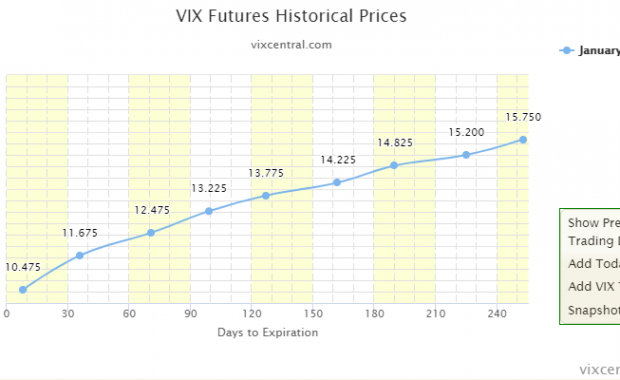 Börsencrash erkennen VIX Futures Januar 2020