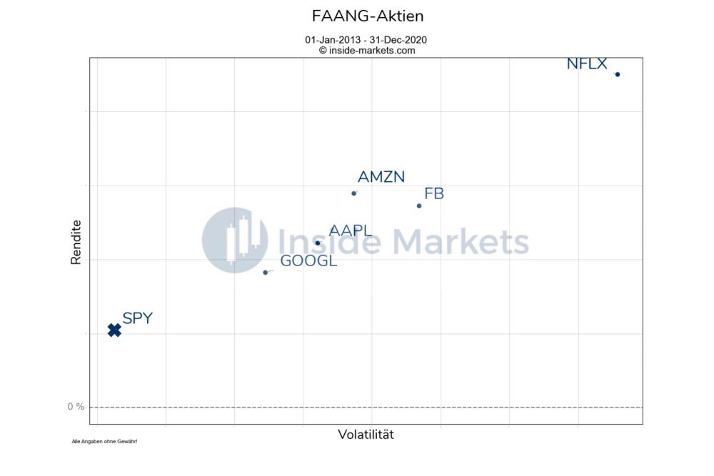 FAANG-Aktien 2013-2020