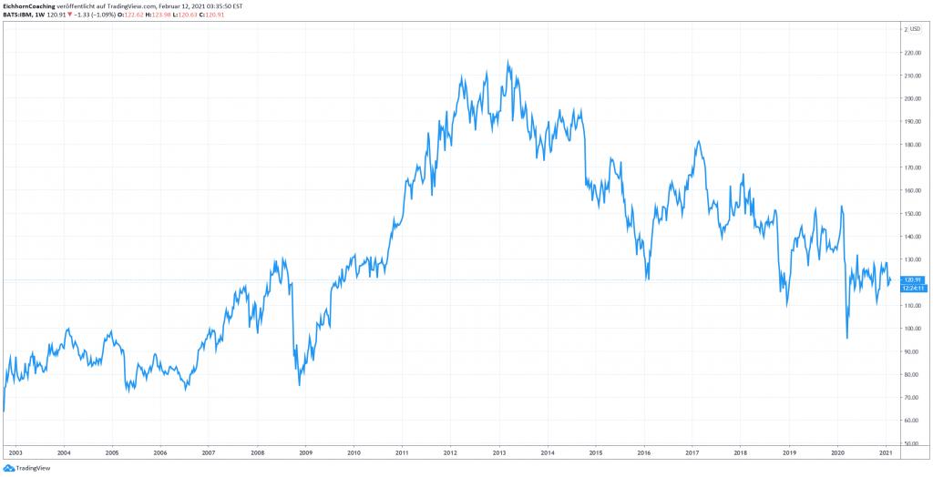 IBM-Aktienkurs