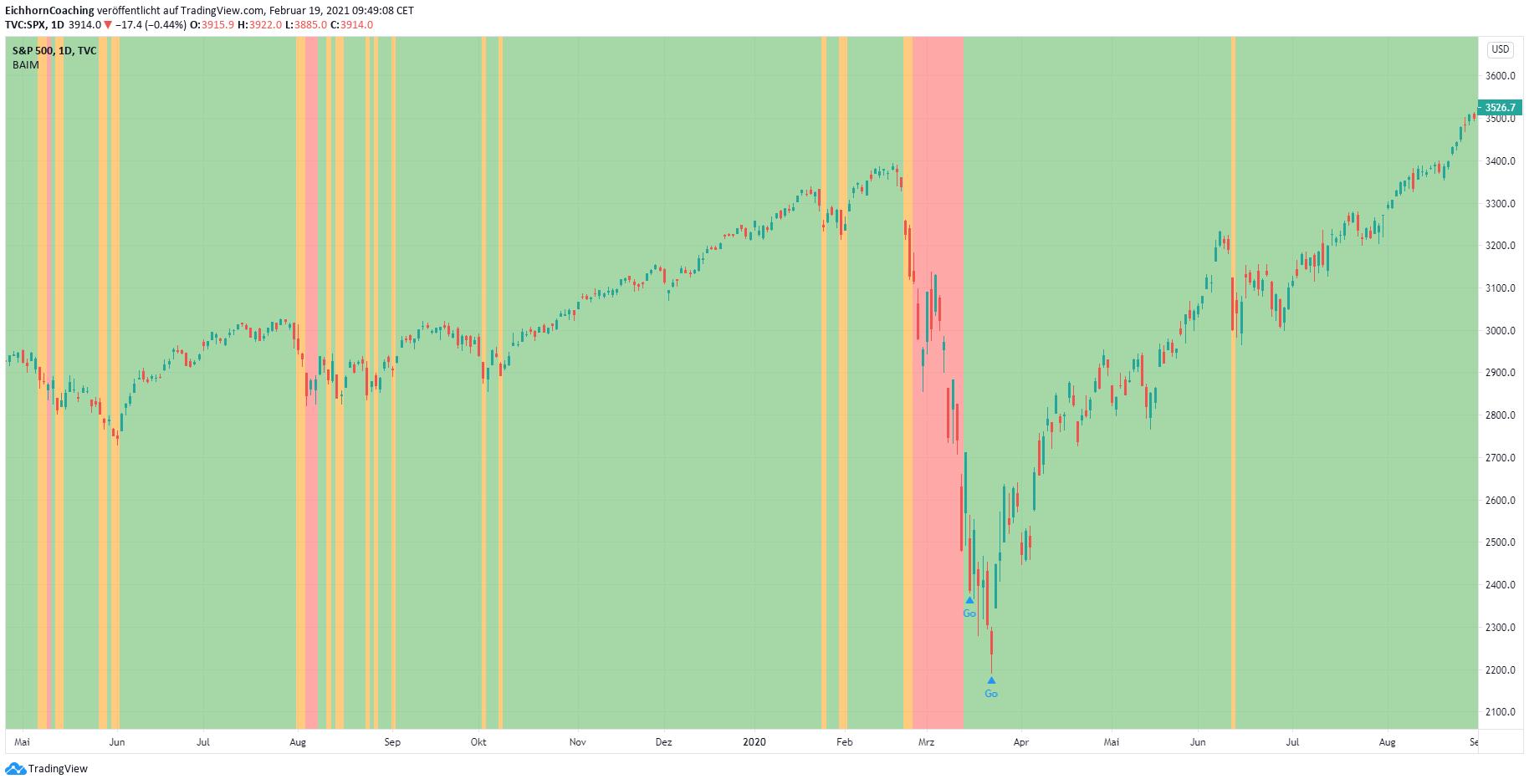 Unsere Börsenampel von Inside Markets in TradingView