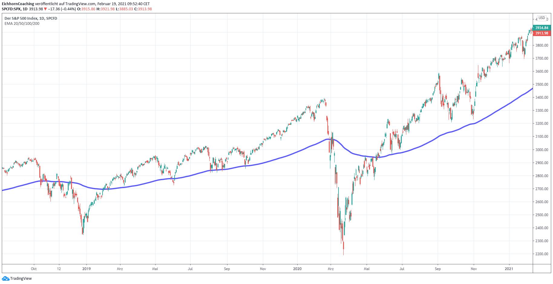 Eigene Börsenampel erstellen - Beispiel