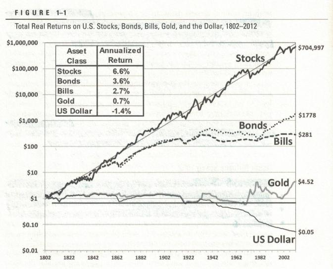 Langfristig Sichere Aktien