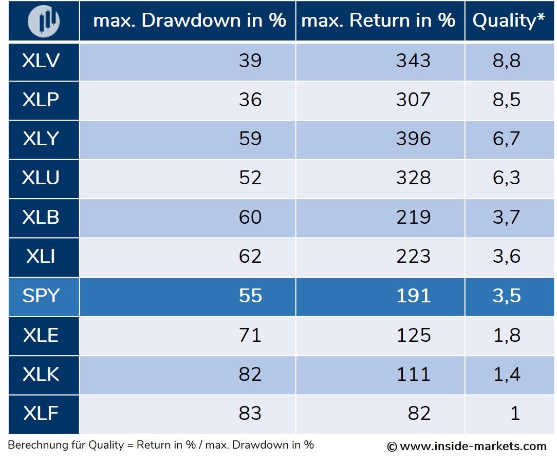 Sektoren des S&P 500 nach Rendite und Risiko
