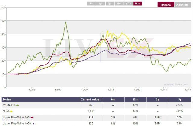 Performance der Wein-Indizes vs. Gold und Erdöl