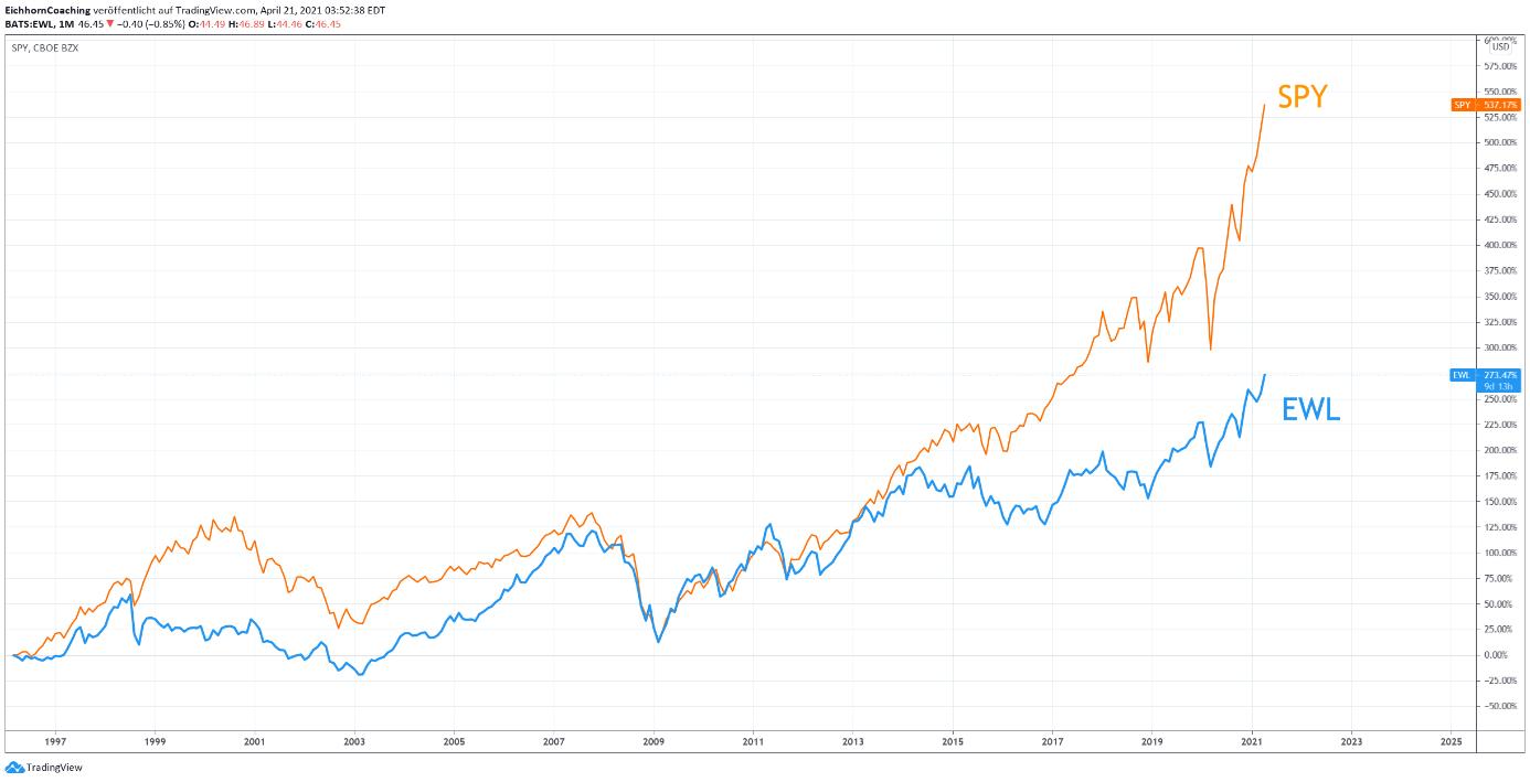 USA vs Schweiz Investieren