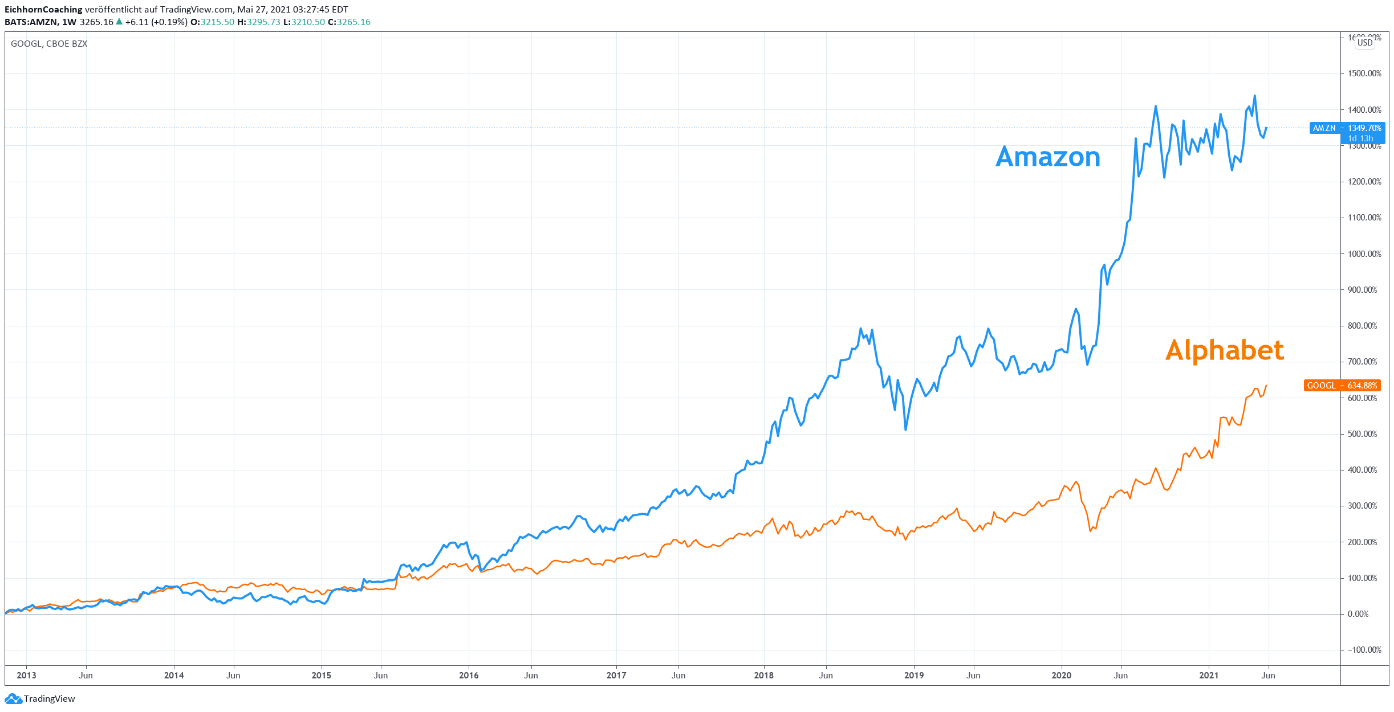 Amazon und Google Aktienkurs