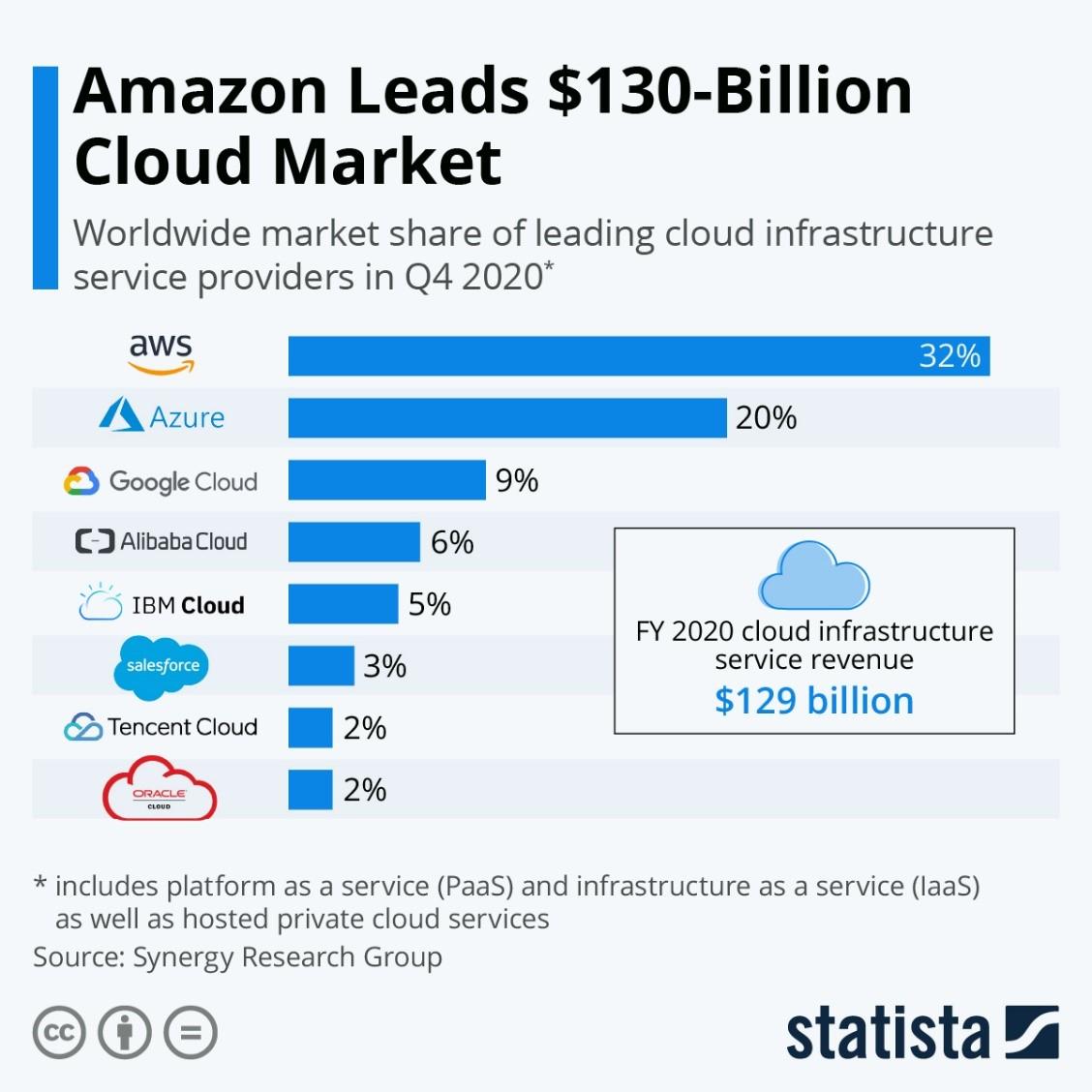 Cloud von Amazon und Google