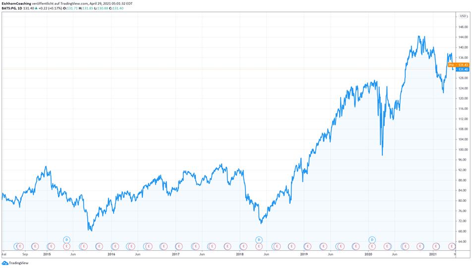 Aktienkurs Procter and Gamble Aktuell nicht unterbewertet