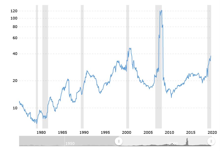 Kurs Gewinn Verhältnis der S&P 500 Aktien