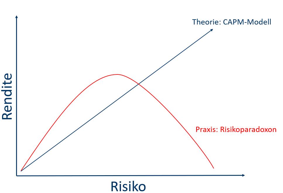 Risiko Rendite Kapitalmarkttheorie