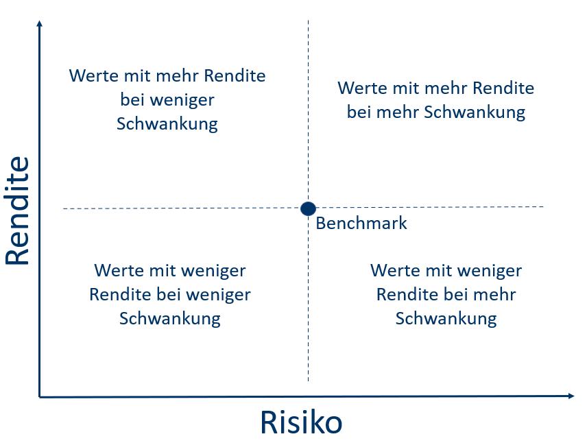 Aktienanalyse nach der Risiko Rendite Matrix