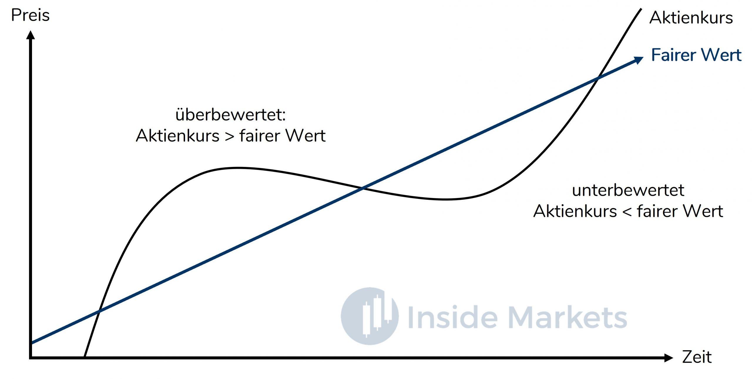 Aktienanalyse - Unterbewerte Aktien